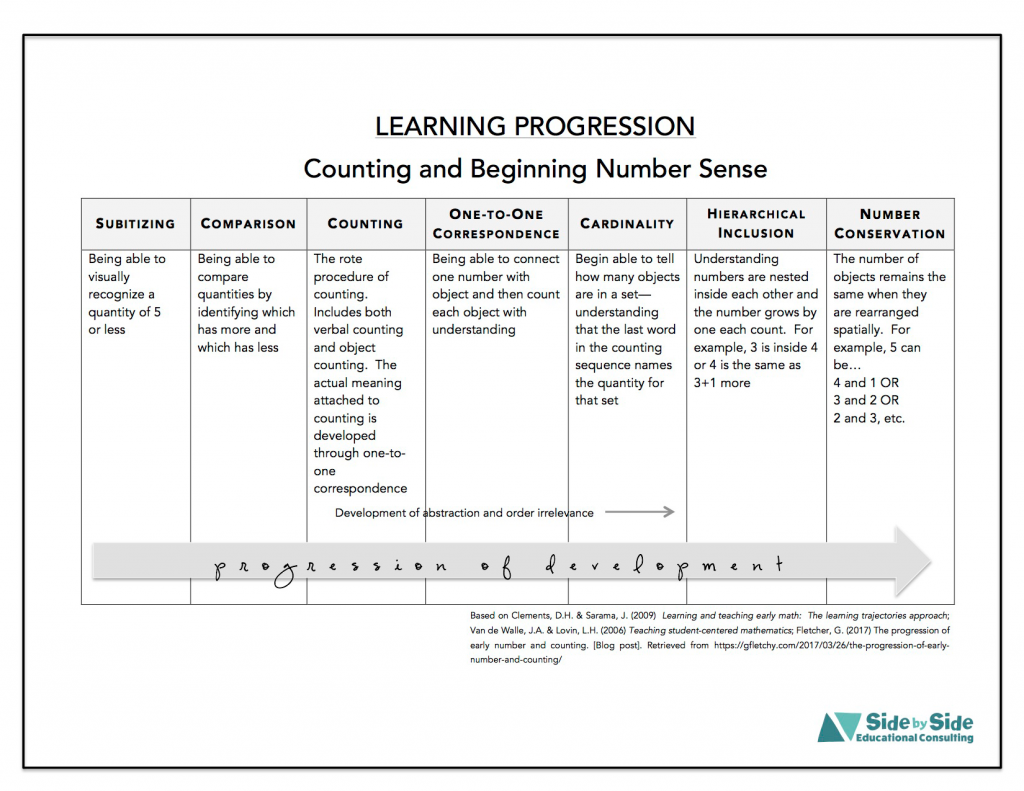 Learning Progression Counting Early Numeracy
